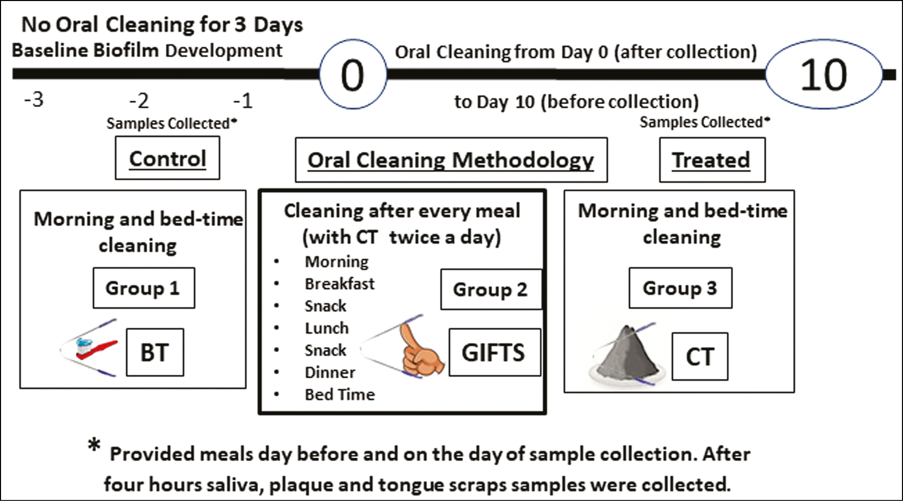Figure 1: The study protocol. Forty-five healthy subjects (10–12 years old) were divided into three equal groups (<i>n</i> = 15) and avoided oral cleaning for 4 days. From the fifth day to the fifteenth day (10 days), each group performed one of the three oral cleaning methods (BT, GIFTS, CT) in a timed manner. Saliva, plaque, and tongue samples were collected from all the subjects for analysis