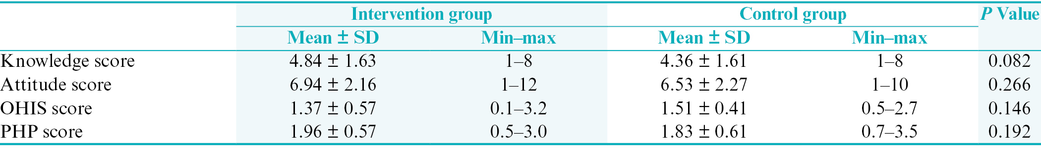 Table 1: Comparison of knowledge, attitude, oral hygiene index simplified, and patient hygiene performance scores between intervention and control groups before the intervention