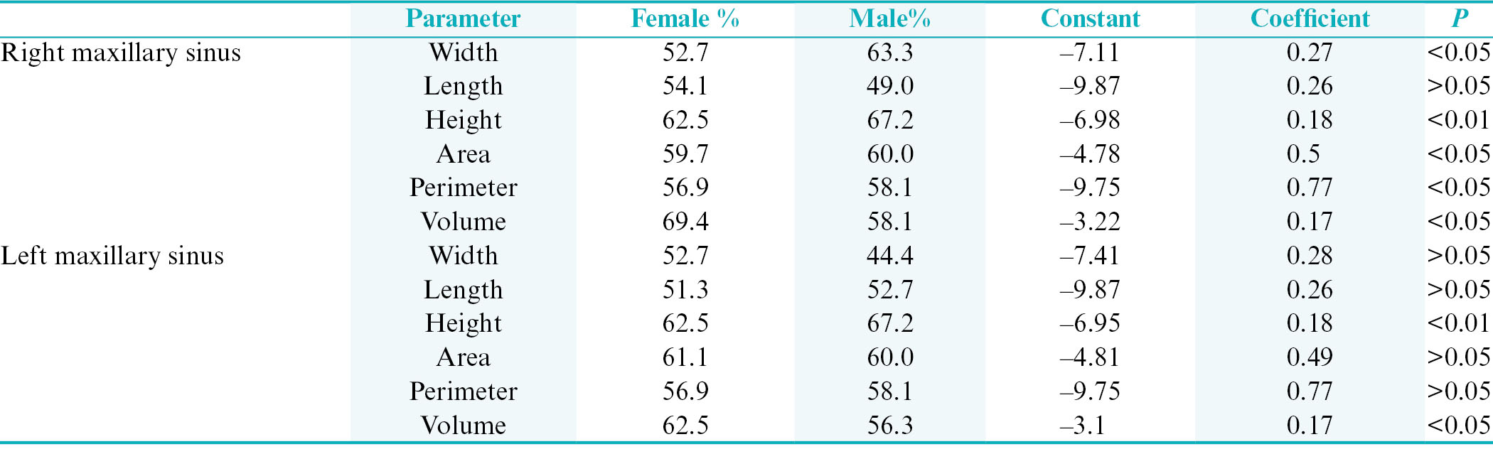 Table 3: Coefficients and level of precision of the discriminant analysis function in the determination of sex according to the side of the maxillary sinus