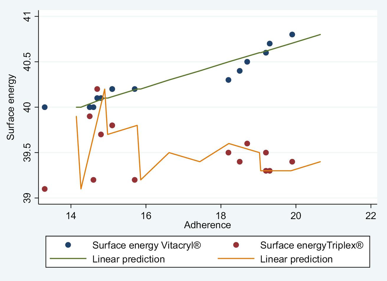 Graph 2: Regression scatter plot and linear prediction of surface energy and adhesion per cell/field of <i>C. albicans</i> according to the polymethyl methacrylate type Vitacryl and Triplex